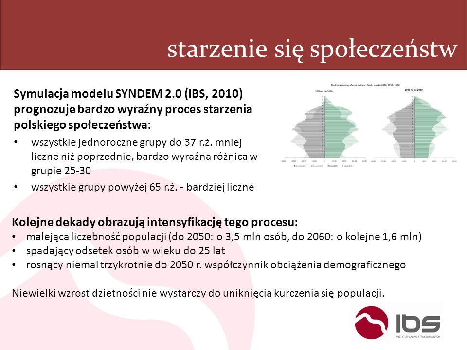 starzenie się społeczeństw Symulacja modelu SYNDEM 2.0 (IBS, 2010) prognozuje bardzo wyraźny proces starzenia polskiego społeczeństwa: wszystkie jedno