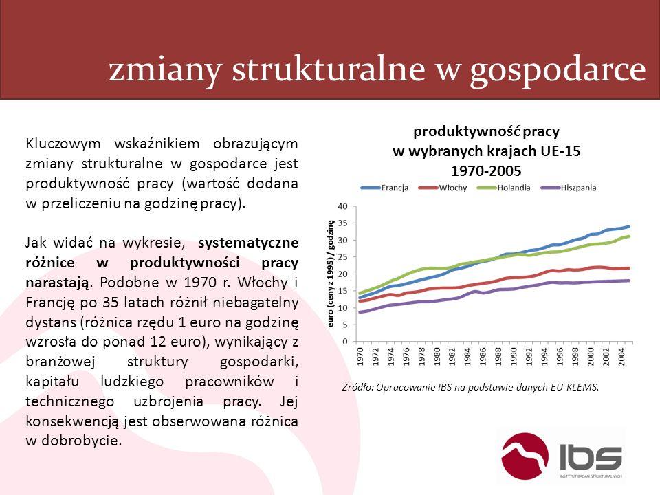 zmiany strukturalne w gospodarce Źródło: Opracowanie IBS na podstawie danych EU-KLEMS. produktywność pracy w wybranych krajach UE-15 1970-2005 Kluczow