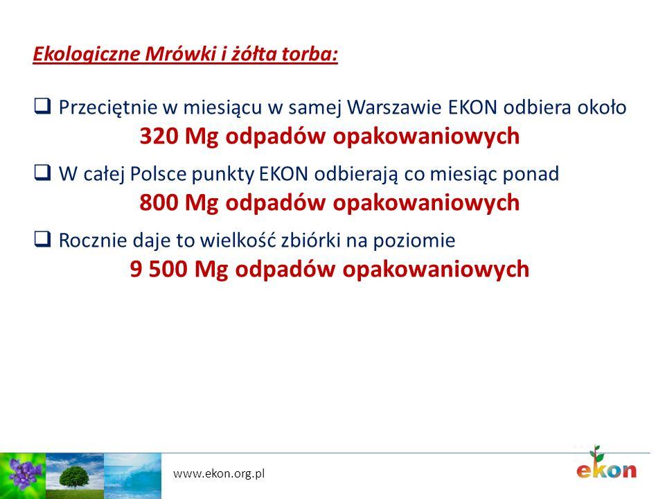 www.ekon.org.pl Ekologiczne Mrówki i żółta torba: Przeciętnie w miesiącu w samej Warszawie EKON odbiera około 320 Mg odpadów opakowaniowych W całej Po