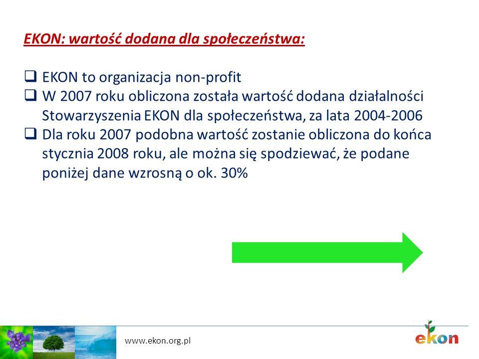 www.ekon.org.pl EKON: wartość dodana dla społeczeństwa: EKON to organizacja non-profit W 2007 roku obliczona została wartość dodana działalności Stowa