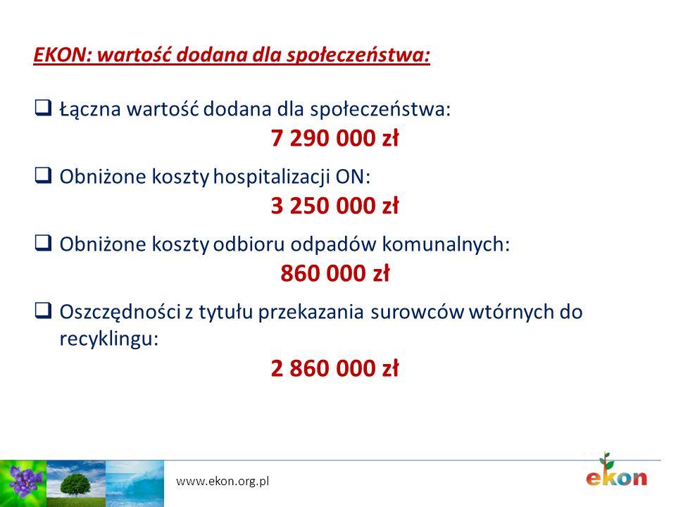 www.ekon.org.pl EKON: wartość dodana dla społeczeństwa: Łączna wartość dodana dla społeczeństwa: 7 290 000 zł Obniżone koszty hospitalizacji ON: 3 250