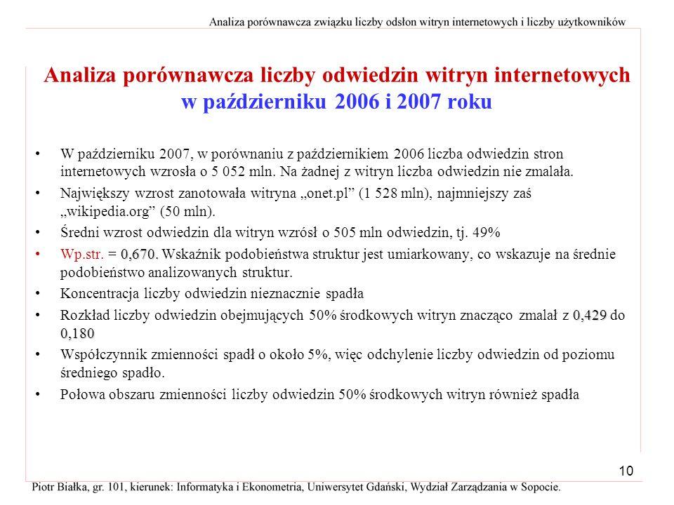 9 Analiza porównawcza liczby odwiedzin witryn internetowych w październiku 2006 i 2007 roku Źródło: Tabela 1.