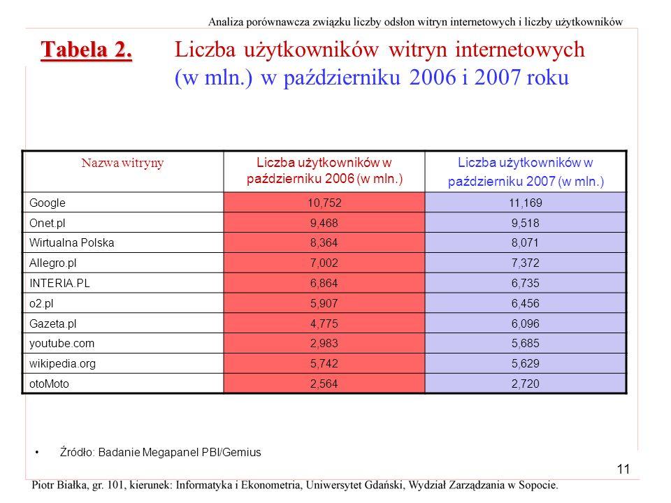 10 Analiza porównawcza liczby odwiedzin witryn internetowych w październiku 2006 i 2007 roku W październiku 2007, w porównaniu z październikiem 2006 l