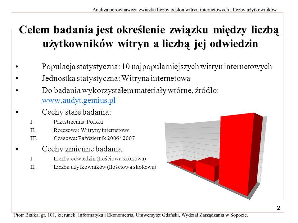 1 Analiza porównawcza związku liczby użytkowników i liczby odsłon witryn internetowych w październiku 2006 i 2007 roku Piotr Białka Gr. 101, kierunek: