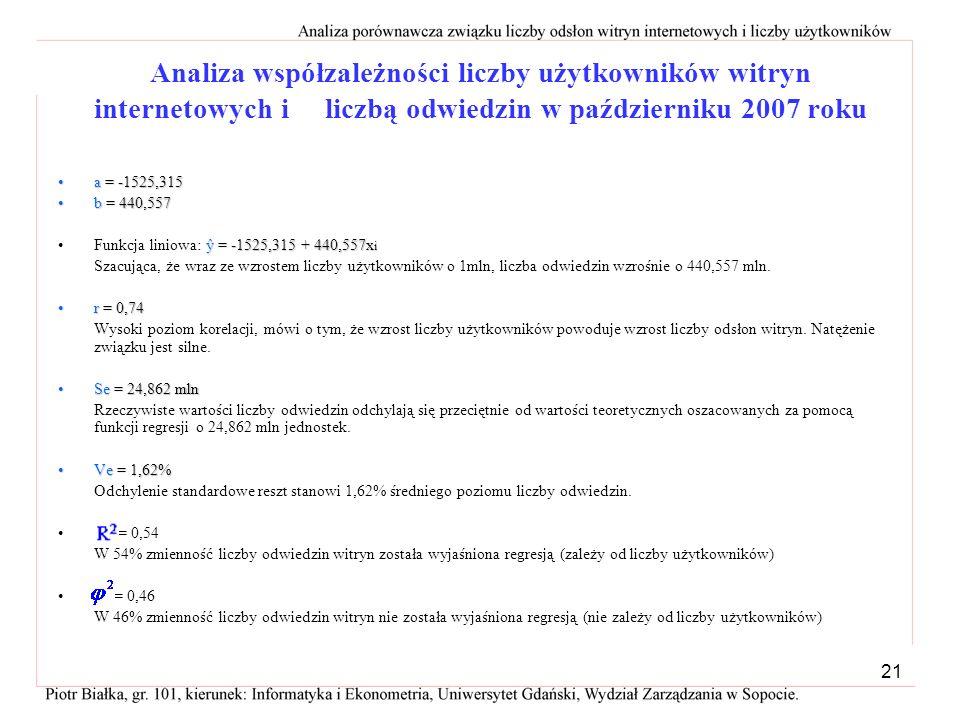 20 Analiza współzależności liczby użytkowników witryn internetowych i liczbą odwiedzin w październiku 2007 roku Źródło: Tabela 1. i 2. Układ punktów n