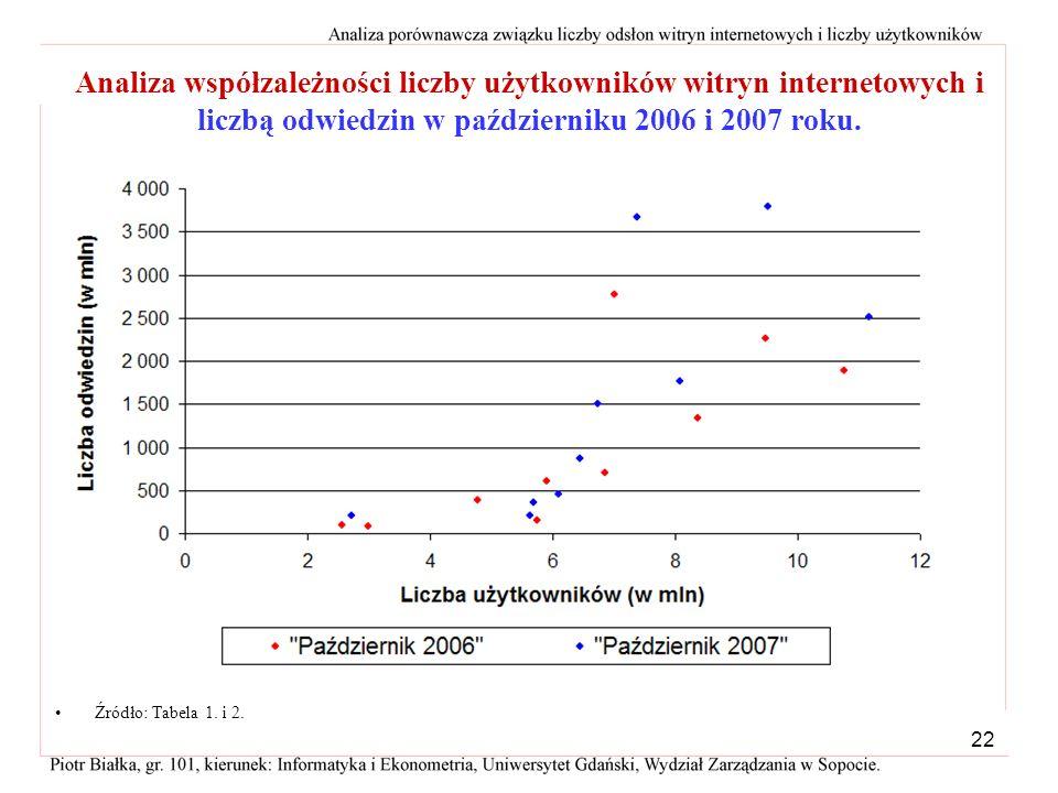 21 Analiza współzależności liczby użytkowników witryn internetowych i liczbą odwiedzin w październiku 2007 roku a = -1525,315a = -1525,315 b = 440,557