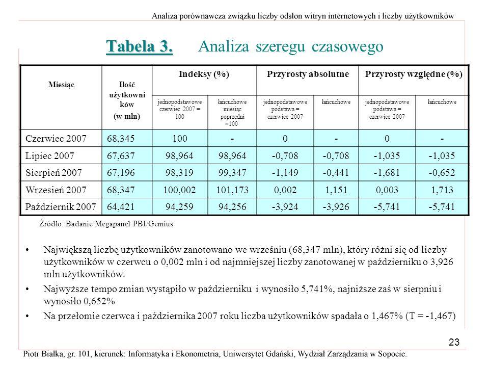 22 Analiza współzależności liczby użytkowników witryn internetowych i liczbą odwiedzin w październiku 2006 i 2007 roku. Źródło: Tabela 1. i 2.