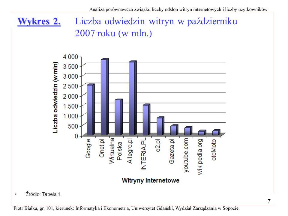 6 najwięcejnajmniejW październiku 2006 roku najwięcej odwiedzin miała witryna Allegro.pl, a najmniej youtube.com = 10 292 mln. = 10 292 mln. Suma licz