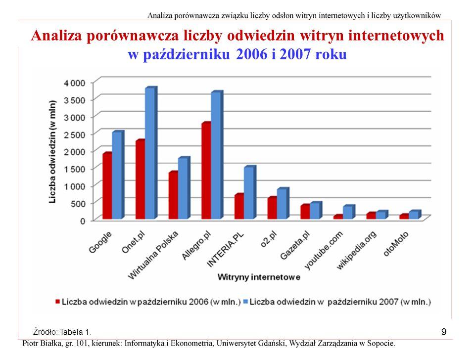 8 Analiza struktury liczby odwiedzin witryn internetowych w październiku 2007 roku najwięcejnajmniejW październiku 2007 roku najwięcej odwiedzin miała