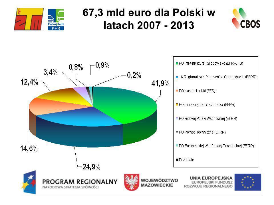67,3 mld euro dla Polski w latach 2007 - 2013