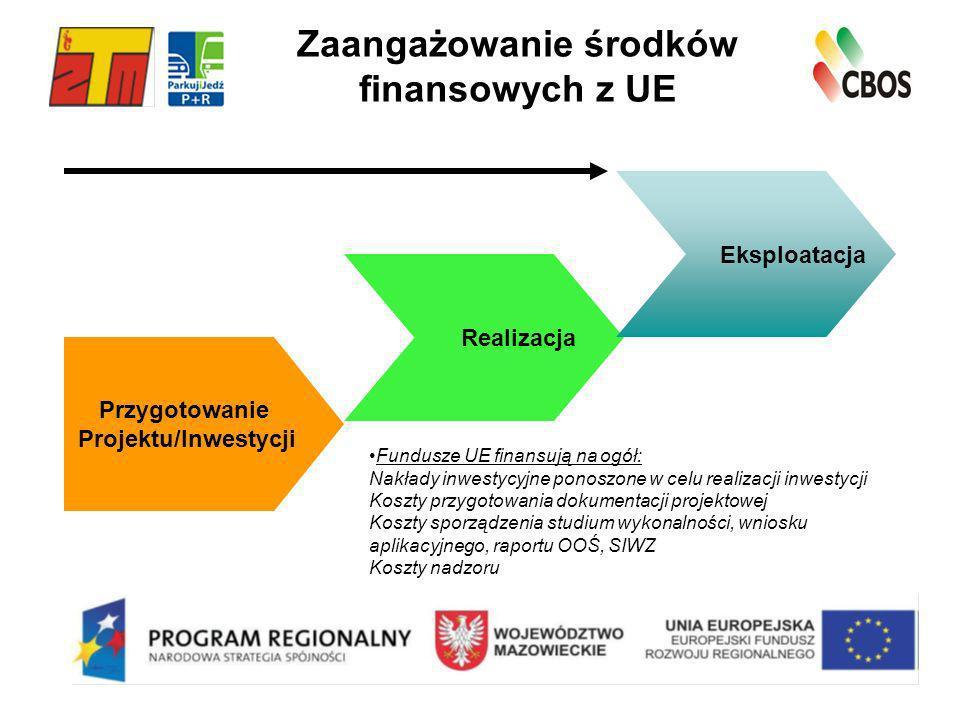 Zaangażowanie środków finansowych z UE Przygotowanie Projektu/Inwestycji Realizacja Eksploatacja Fundusze UE finansują na ogół: Nakłady inwestycyjne p