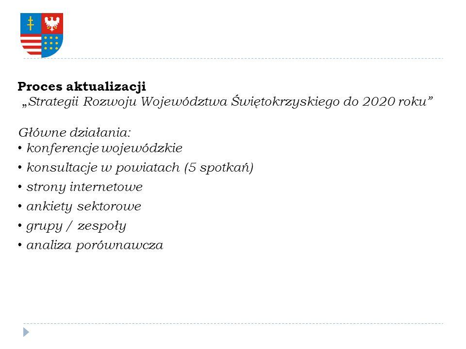 Proces aktualizacji Strategii Rozwoju Województwa Świętokrzyskiego do 2020 roku Główne działania: konferencje wojewódzkie konsultacje w powiatach (5 s