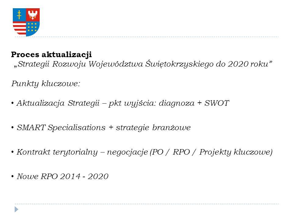 Proces aktualizacji Strategii Rozwoju Województwa Świętokrzyskiego do 2020 roku Punkty kluczowe: Aktualizacja Strategii – pkt wyjścia: diagnoza + SWOT SMART Specialisations + strategie branżowe Kontrakt terytorialny – negocjacje (PO / RPO / Projekty kluczowe) Nowe RPO 2014 - 2020