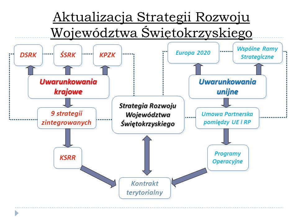 Uwarunkowania unijne Uwarunkowania krajowe DSRK ŚSRK 9 strategii zintegrowanych KPZK KSRR Strategia Rozwoju Województwa Świętokrzyskiego Świętokrzyskiego Umowa Partnerska pomiędzy UE i RP Programy Operacyjne Europa 2020 Wspólne Ramy Strategiczne Kontrakt terytorialny Aktualizacja Strategii Rozwoju Województwa Świętokrzyskiego