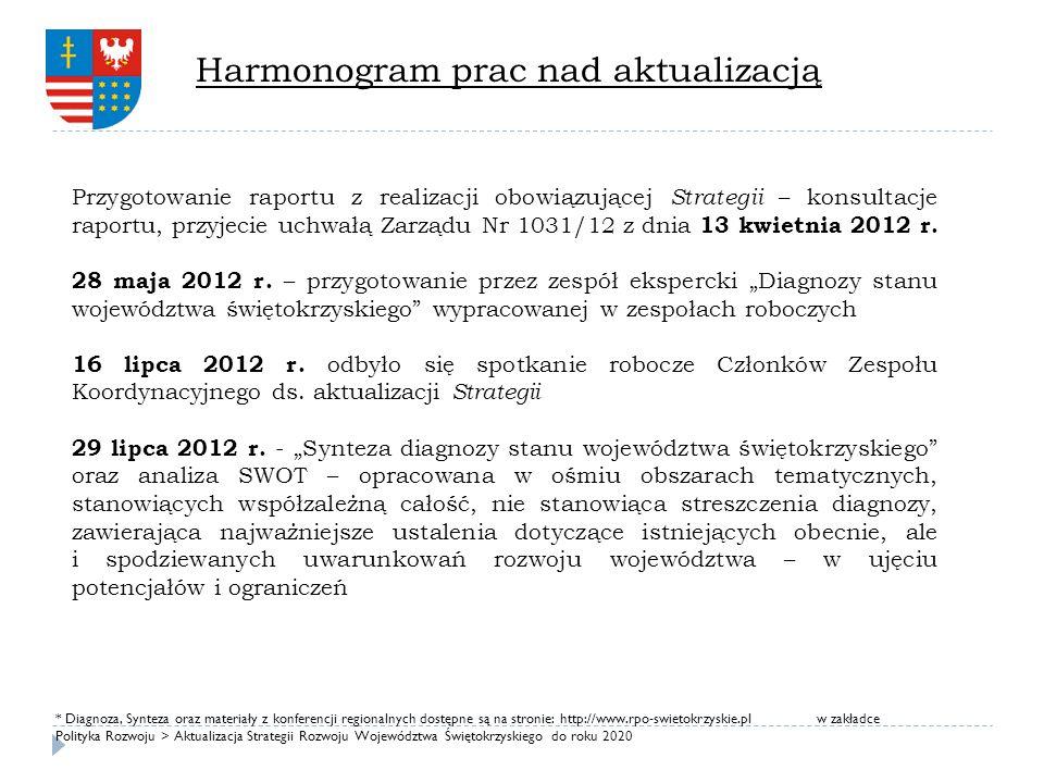 Harmonogram prac nad aktualizacją Przygotowanie raportu z realizacji obowiązującej Strategii – konsultacje raportu, przyjecie uchwałą Zarządu Nr 1031/