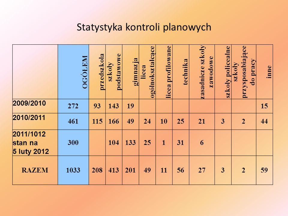 Statystyka kontroli planowych OGÓŁEM przedszkola szkoły podstawowe gimnazja licea ogólnokształcące licea profilowane technika zasadnicze szkoły zawodo
