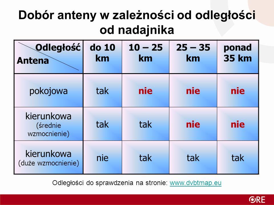 Dobór anteny w zależności od odległości od nadajnika Odległość Antena do 10 km 10 – 25 km 25 – 35 km ponad 35 km pokojowataknie kierunkowa (średnie wz