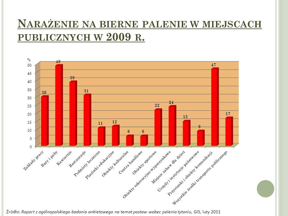 N ARAŻENIE NA BIERNE PALENIE W MIEJSCACH PUBLICZNYCH W 2009 R. Źródło: Raport z ogólnopolskiego badania ankietowego na temat postaw wobec palenia tyto