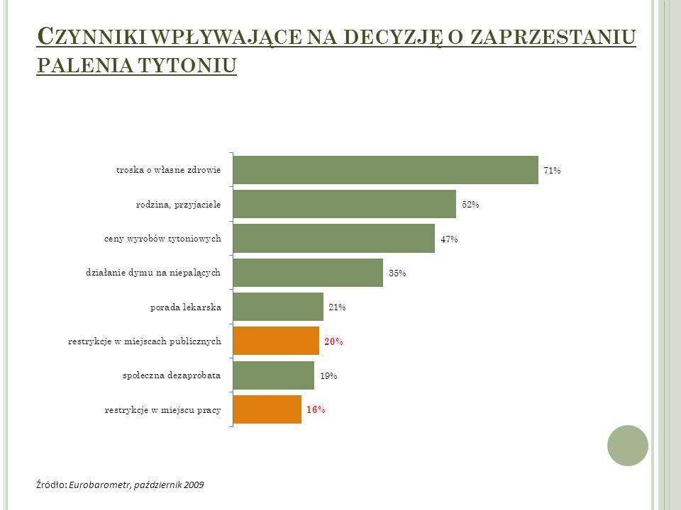 C ZYNNIKI WPŁYWAJĄCE NA DECYZJĘ O ZAPRZESTANIU PALENIA TYTONIU Źródło: Eurobarometr, październik 2009