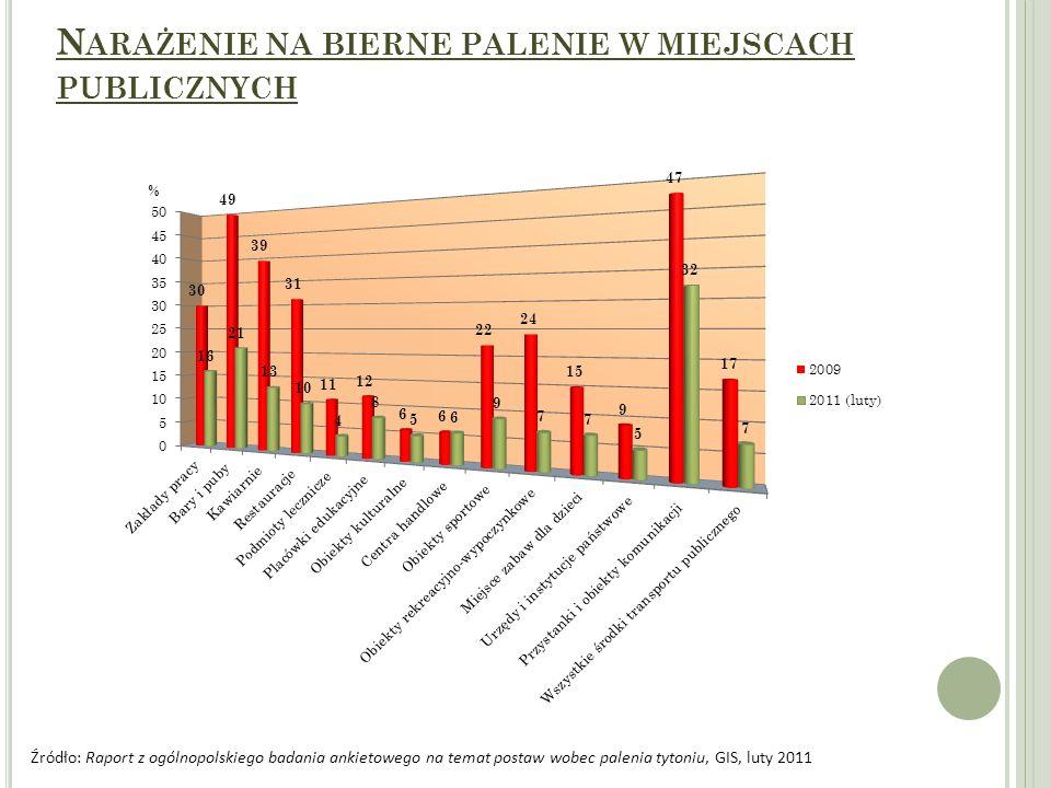 N ARAŻENIE NA BIERNE PALENIE W MIEJSCACH PUBLICZNYCH Źródło: Raport z ogólnopolskiego badania ankietowego na temat postaw wobec palenia tytoniu, GIS,