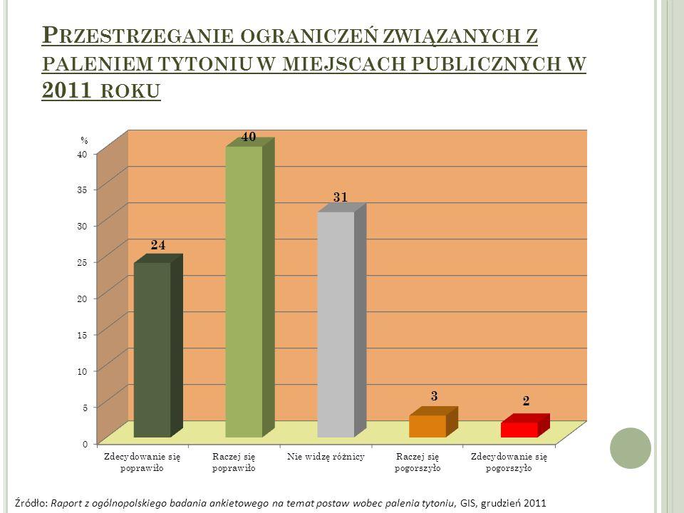 P RZESTRZEGANIE OGRANICZEŃ ZWIĄZANYCH Z PALENIEM TYTONIU W MIEJSCACH PUBLICZNYCH W 2011 ROKU Źródło: Raport z ogólnopolskiego badania ankietowego na t