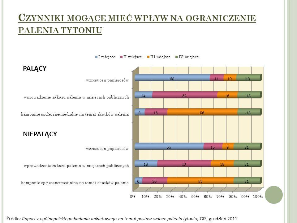 C ZYNNIKI MOGĄCE MIEĆ WPŁYW NA OGRANICZENIE PALENIA TYTONIU PALĄCY NIEPALĄCY Źródło: Raport z ogólnopolskiego badania ankietowego na temat postaw wobe