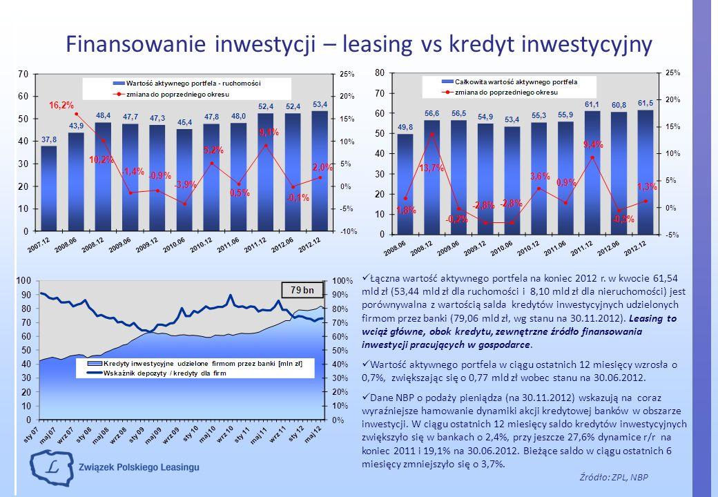 Finansowanie inwestycji – leasing vs kredyt inwestycyjny Źródło: ZPL, NBP Łączna wartość aktywnego portfela na koniec 2012 r. w kwocie 61,54 mld zł (5