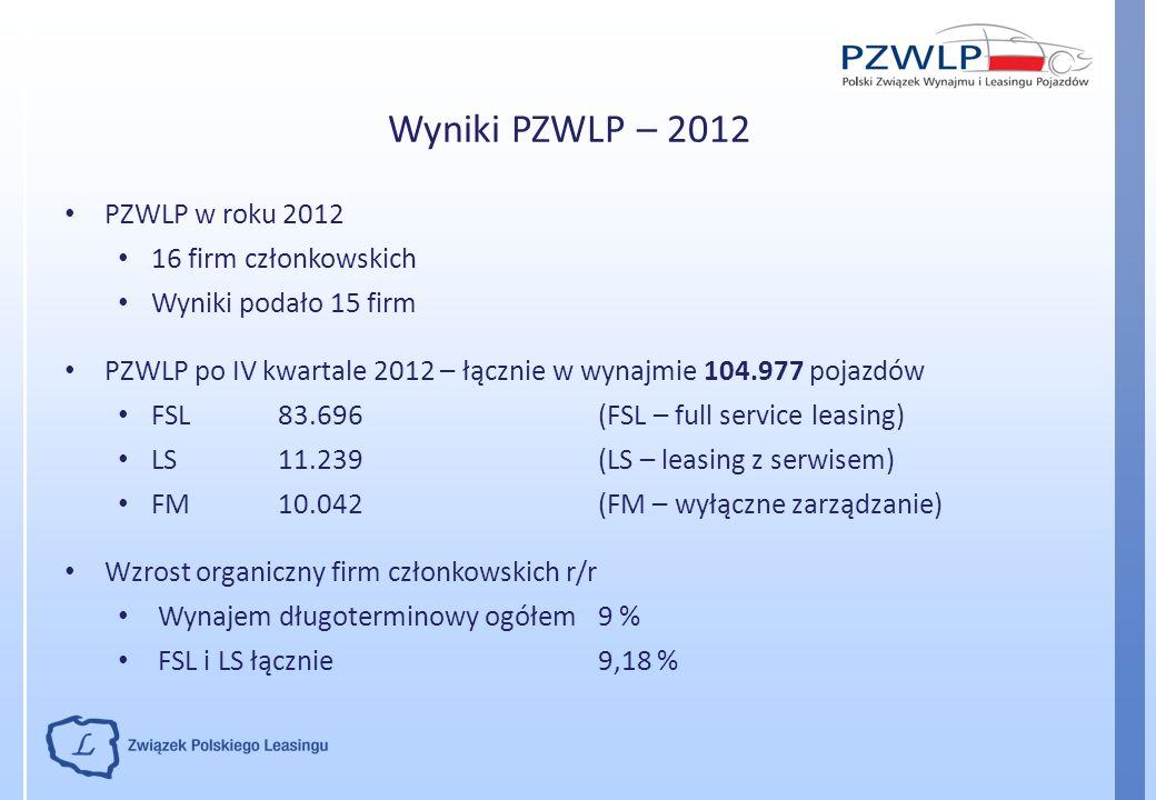 Wyniki PZWLP – 2012 PZWLP w roku 2012 16 firm członkowskich Wyniki podało 15 firm PZWLP po IV kwartale 2012 – łącznie w wynajmie 104.977 pojazdów FSL8