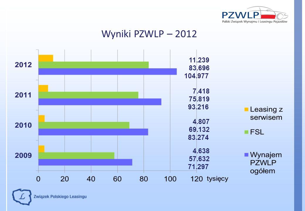 Wyniki PZWLP – 2012 11.239 83.696 104.977 7.418 75.819 93.216 4.807 69.132 83.274 4.638 57.632 71.297
