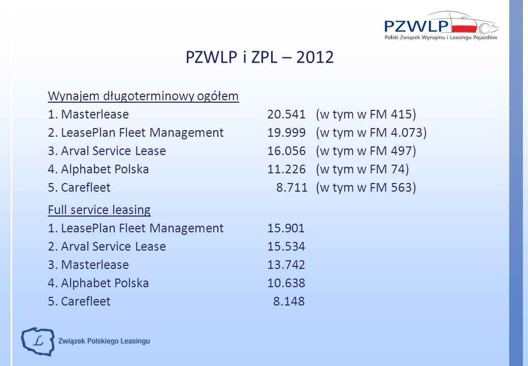 PZWLP i ZPL – 2012 Wynajem długoterminowy ogółem 1. Masterlease20.541 (w tym w FM 415) 2. LeasePlan Fleet Management19.999 (w tym w FM 4.073) 3. Arval