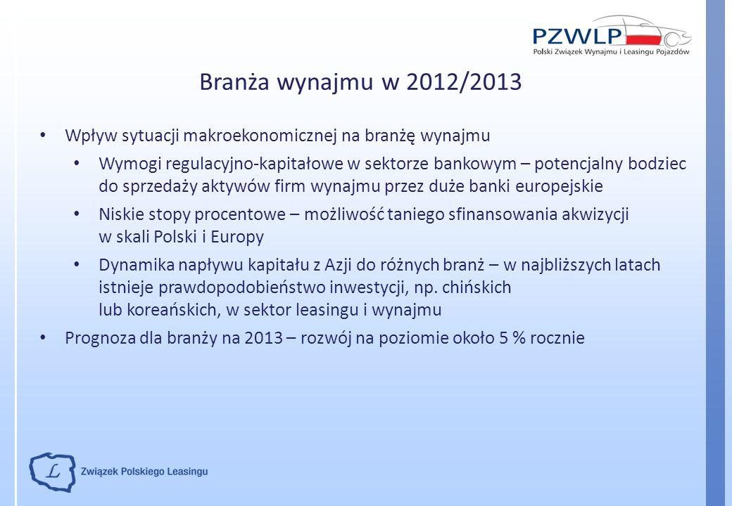 Branża wynajmu w 2012/2013 Wpływ sytuacji makroekonomicznej na branżę wynajmu Wymogi regulacyjno-kapitałowe w sektorze bankowym – potencjalny bodziec