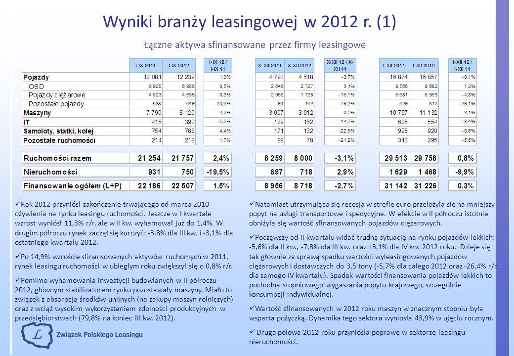 Wyniki branży leasingowej w 2012 r. (1) Łączne aktywa sfinansowane przez firmy leasingowe Natomiast utrzymująca się recesja w strefie euro przełożyła