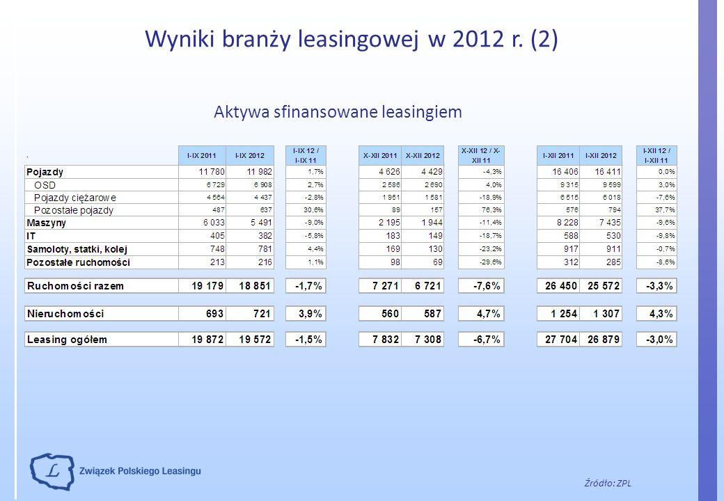 Wyniki branży leasingowej w 2012 r. (2) Źródło: ZPL Aktywa sfinansowane leasingiem