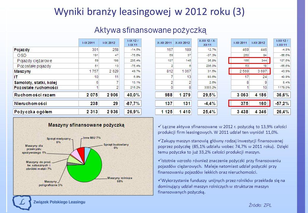 Wyniki branży leasingowej w 2012 roku (3) Źródło: ZPL Aktywa sfinansowane pożyczką Łączne aktywa sfinansowane w 2012 r. pożyczką to 13,9% całości prod