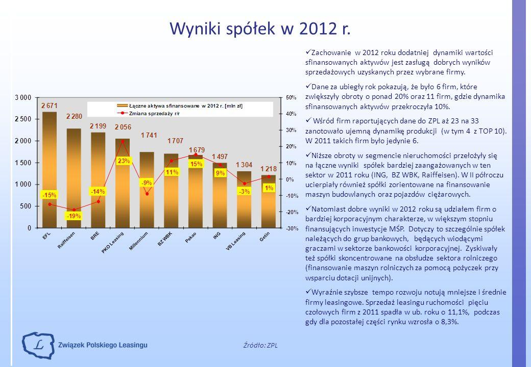 Wyniki spółek w 2012 r. Źródło: ZPL Zachowanie w 2012 roku dodatniej dynamiki wartości sfinansowanych aktywów jest zasługą dobrych wyników sprzedażowy