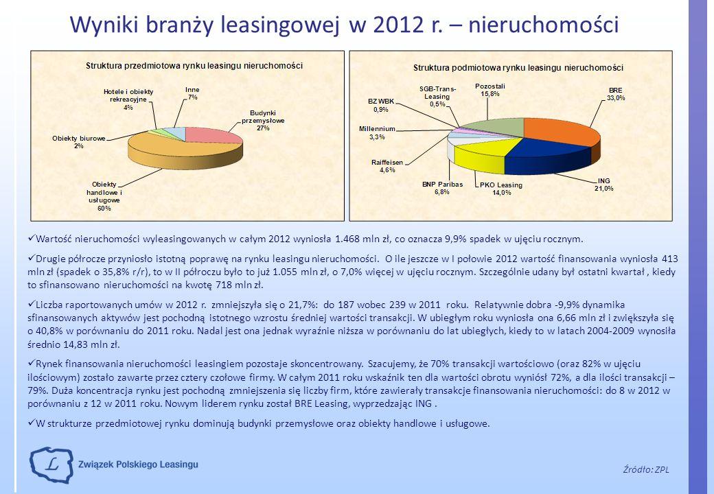 Wyniki branży leasingowej w 2012 r. – nieruchomości Źródło: ZPL Wartość nieruchomości wyleasingowanych w całym 2012 wyniosła 1.468 mln zł, co oznacza