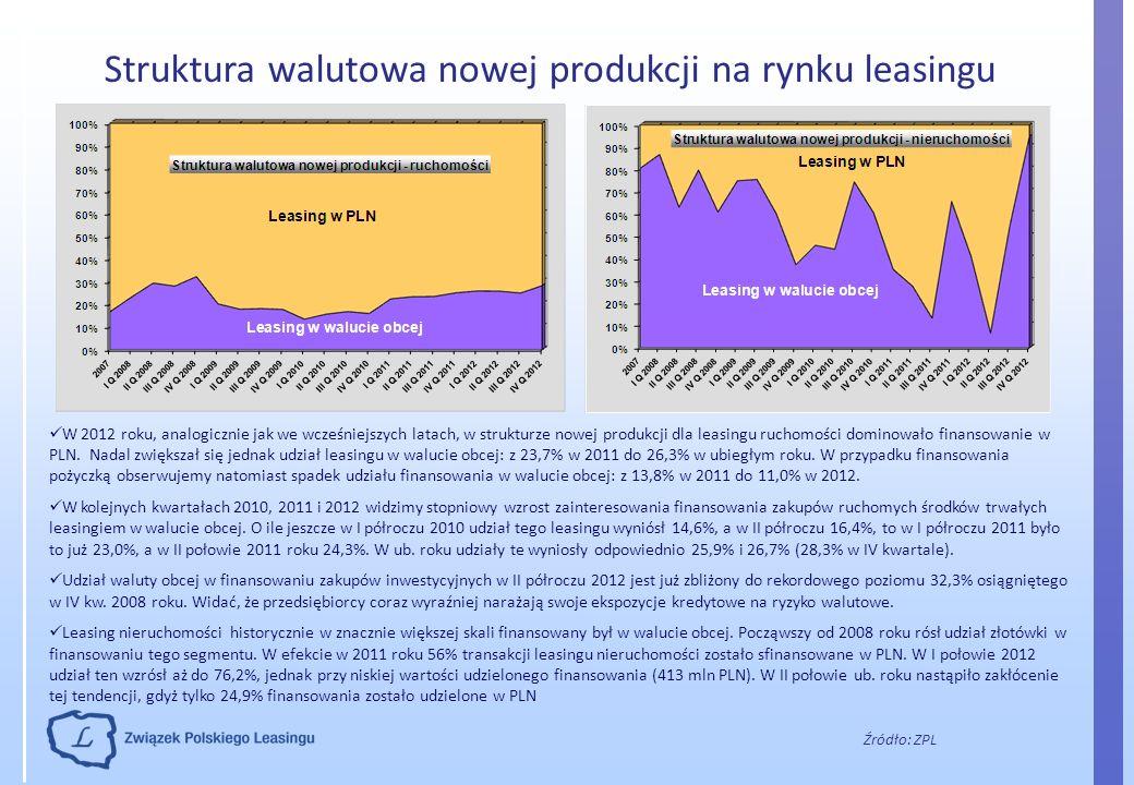 Struktura walutowa nowej produkcji na rynku leasingu Źródło: ZPL W 2012 roku, analogicznie jak we wcześniejszych latach, w strukturze nowej produkcji