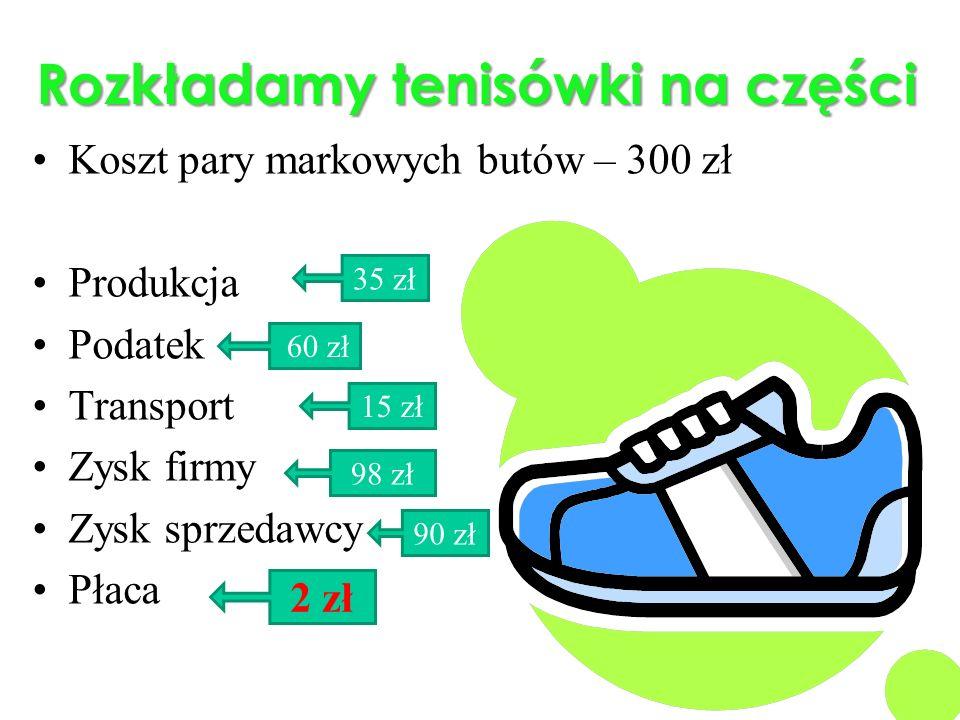 Rozkładamy tenisówki na części Koszt pary markowych butów – 300 zł Produkcja Podatek Transport Zysk firmy Zysk sprzedawcy Płaca 15 zł 35 zł 60 zł 98 z
