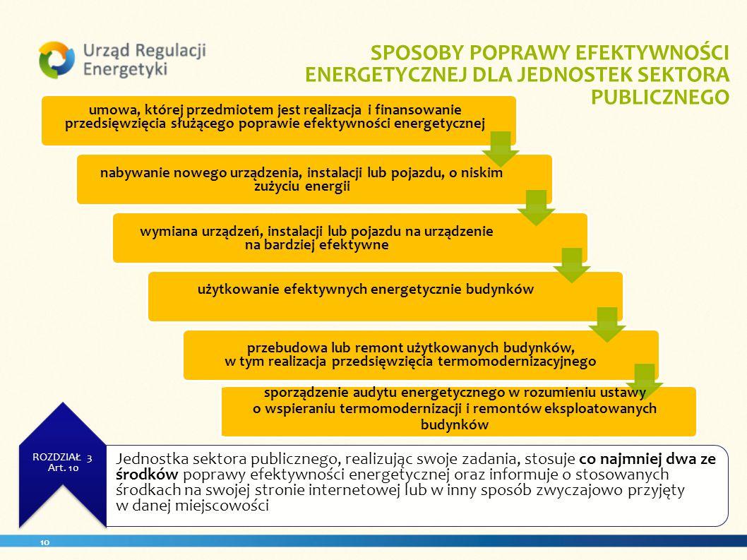 10. ROZDZIAŁ 3 Art. 10 SPOSOBY POPRAWY EFEKTYWNOŚCI ENERGETYCZNEJ DLA JEDNOSTEK SEKTORA PUBLICZNEGO umowa, której przedmiotem jest realizacja i finans