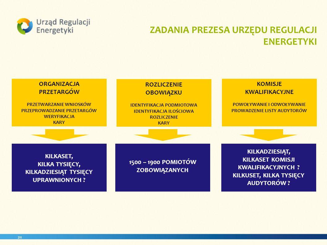 21 ZADANIA PREZESA URZĘDU REGULACJI ENERGETYKI ORGANIZACJA PRZETARGÓW PRZETWARZANIE WNIOSKÓW PRZEPROWADZANIE PRZETARGÓW WERYFIKACJA KARY ROZLICZENIE O