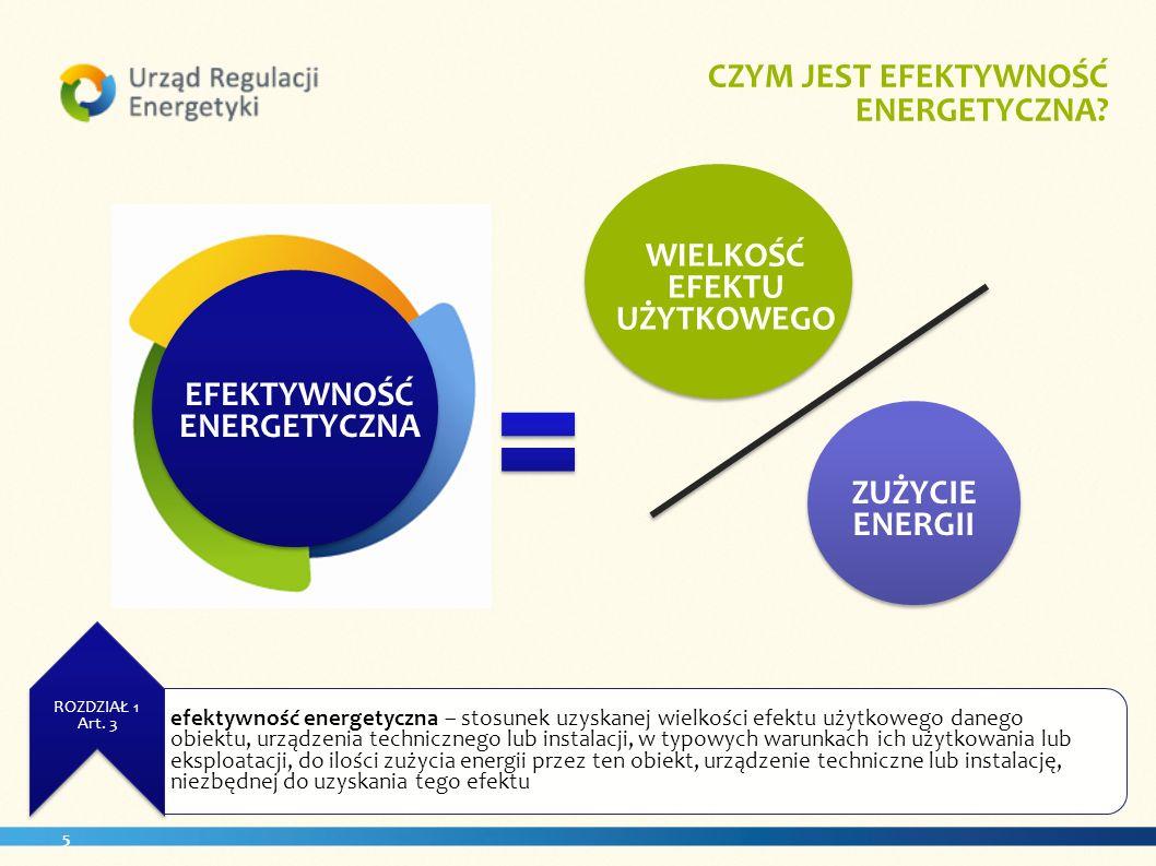 5 EFEKTYWNOŚĆ ENERGETYCZNA WIELKOŚĆ EFEKTU UŻYTKOWEGO ZUŻYCIE ENERGII. ROZDZIAŁ 1 Art. 3 CZYM JEST EFEKTYWNOŚĆ ENERGETYCZNA? EFEKTYWNOŚĆ ENERGETYCZNA