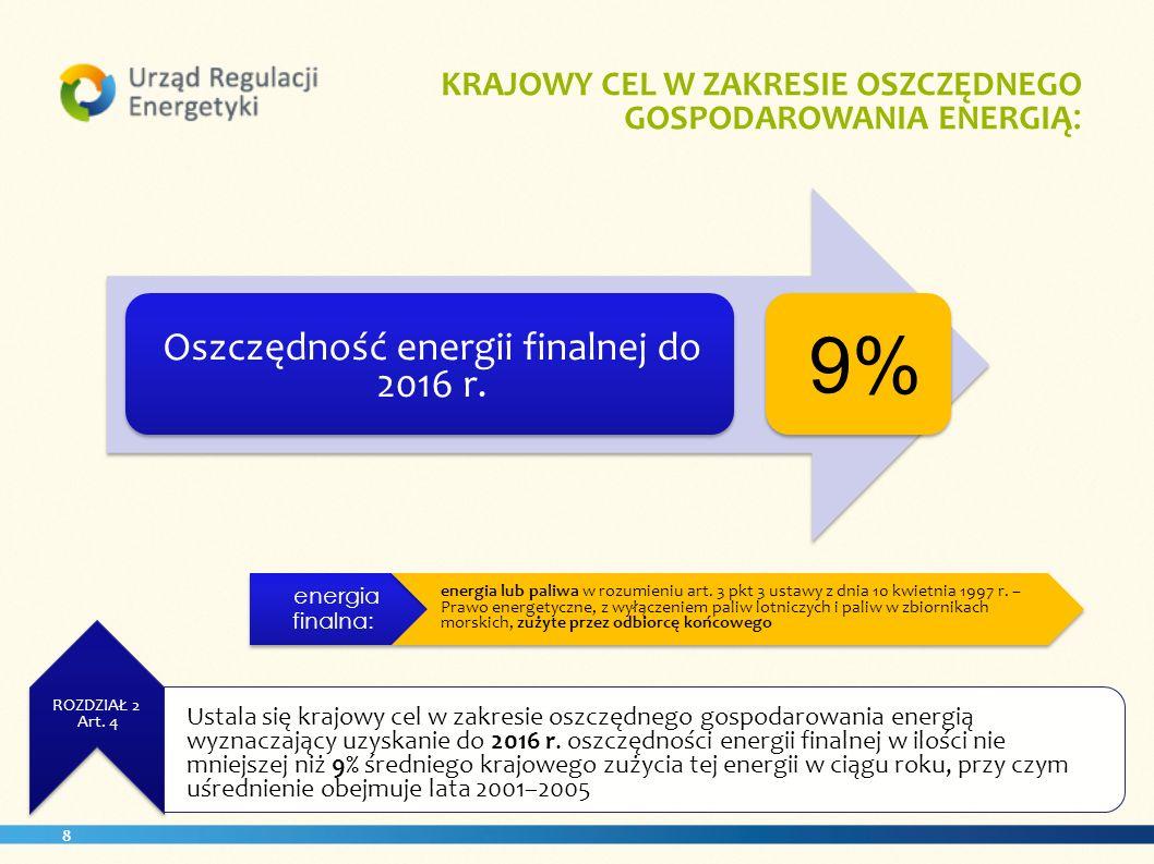 8. ROZDZIAŁ 2 Art. 4 KRAJOWY CEL W ZAKRESIE OSZCZĘDNEGO GOSPODAROWANIA ENERGIĄ : energia finalna: Oszczędność energii finalnej do 2016 r. 9% energia l