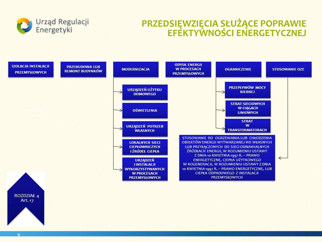 9 ROZDZIAŁ 3 Art. 11 PRZEDSIĘWZIĘCIA SŁUŻĄCE POPRAWIE EFEKTYWNOŚCI ENERGETYCZNEJ ROZDZIAŁ 3 Art. 17 STOSOWANIE OZEOGRANICZENIE ODYSK ENERGII W PROCESA