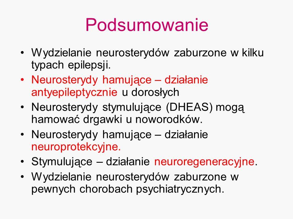 Podsumowanie Wydzielanie neurosterydów zaburzone w kilku typach epilepsji. Neurosterydy hamujące – działanie antyepileptycznie u dorosłych Neurosteryd