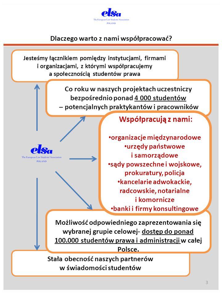 Praktyki krajowe oferowane przez ELSA Poland są rozpoznawane przez blisko połowę studentów prawa w Polsce.
