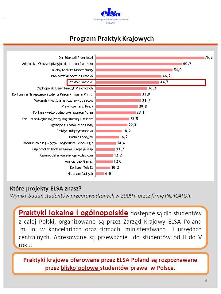 Praktyki krajowe oferowane przez ELSA Poland są rozpoznawane przez blisko połowę studentów prawa w Polsce. Program Praktyk Krajowych 4. Które projekty