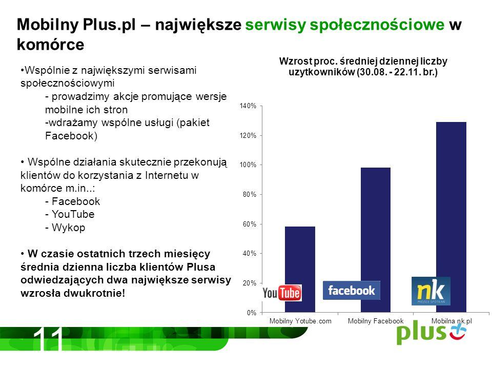 11 Mobilny Plus.pl – największe serwisy społecznościowe w komórce Wspólnie z największymi serwisami społecznościowymi - prowadzimy akcje promujące wersje mobilne ich stron -wdrażamy wspólne usługi (pakiet Facebook) Wspólne działania skutecznie przekonują klientów do korzystania z Internetu w komórce m.in..: - Facebook - YouTube - Wykop W czasie ostatnich trzech miesięcy średnia dzienna liczba klientów Plusa odwiedzających dwa największe serwisy wzrosła dwukrotnie!