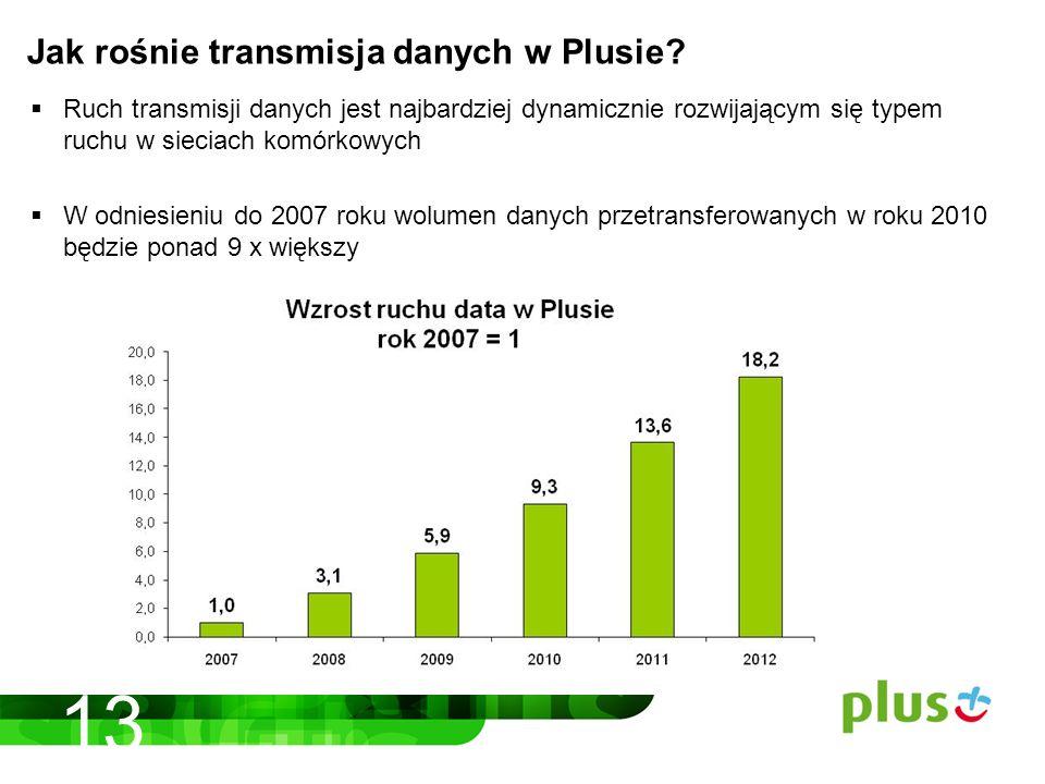 Ruch transmisji danych jest najbardziej dynamicznie rozwijającym się typem ruchu w sieciach komórkowych W odniesieniu do 2007 roku wolumen danych przetransferowanych w roku 2010 będzie ponad 9 x większy Jak rośnie transmisja danych w Plusie.