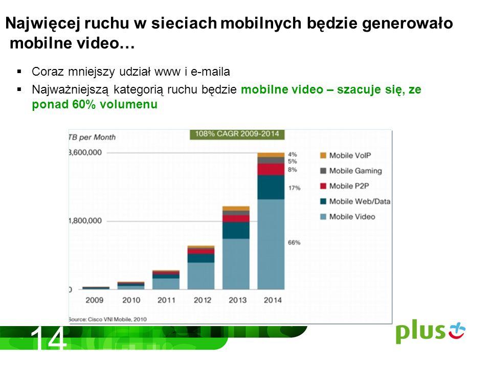 Coraz mniejszy udział www i e-maila Najważniejszą kategorią ruchu będzie mobilne video – szacuje się, ze ponad 60% volumenu Najwięcej ruchu w sieciach mobilnych będzie generowało mobilne video… 14
