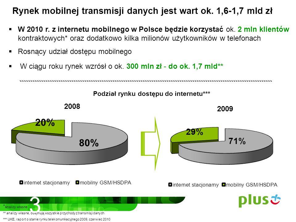 * analizy własne ** analizy własne, obejmują wszystkie przychody z transmisji danych *** UKE, raport o stanie rynku telekomunikacyjnego 2009, czerwiec 2010 W 2010 r.